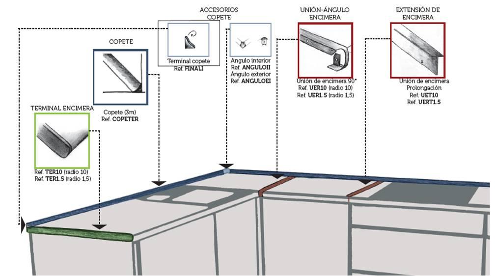tpc cocinas accesorios para encimeras postformadas
